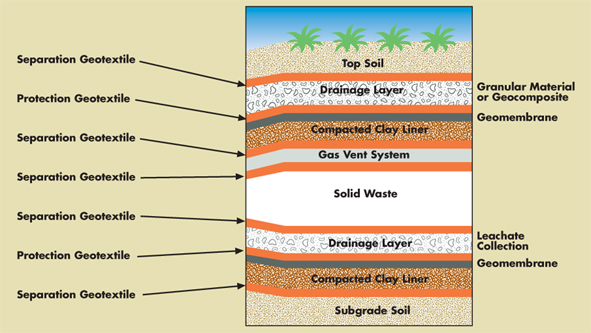 Landfill Construction Diagram Landfill Free Engine Image