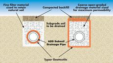 Pms Engineering Ltd Gt Civil Works Gt Geotextile Fabrics